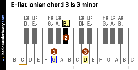 E-flat ionian chord 3 is G minor