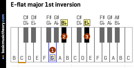E-flat major 1st inversion