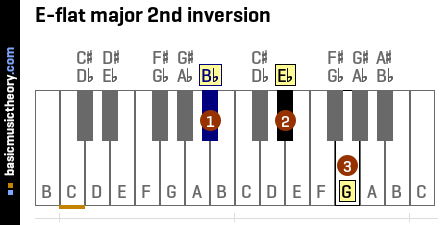 E-flat major 2nd inversion