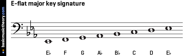 E-flat major key signature