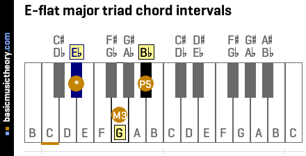E-flat major triad chord intervals