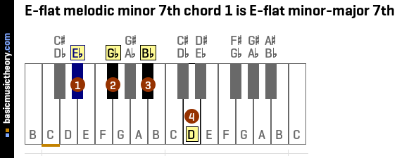 E-flat melodic minor 7th chord 1 is E-flat minor-major 7th
