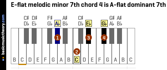 E-flat melodic minor 7th chord 4 is A-flat dominant 7th