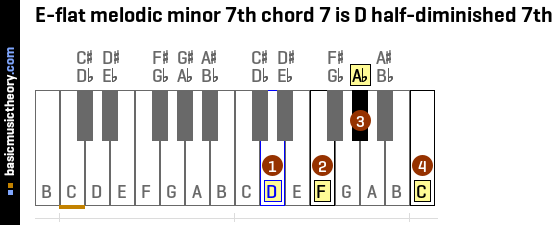 E-flat melodic minor 7th chord 7 is D half-diminished 7th