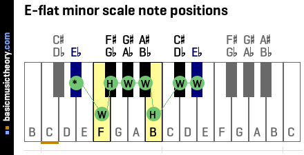 E-flat minor scale note positions
