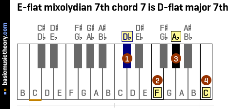 E-flat mixolydian 7th chord 7 is D-flat major 7th