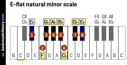 E-flat natural minor scale