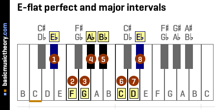 E-flat perfect and major intervals