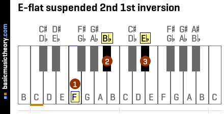 E-flat suspended 2nd 1st inversion