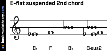 E-flat suspended 2nd chord