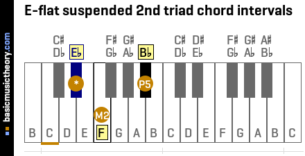 E-flat suspended 2nd triad chord intervals