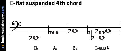 E-flat suspended 4th chord