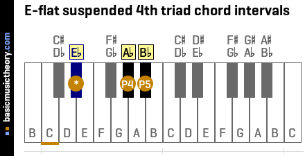 E-flat suspended 4th triad chord intervals