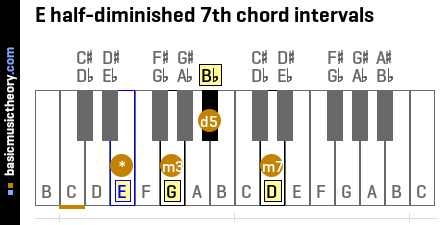 E half-diminished 7th chord intervals