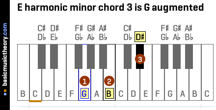E harmonic minor chord 3 is G augmented