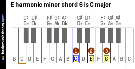 E harmonic minor chord 6 is C major