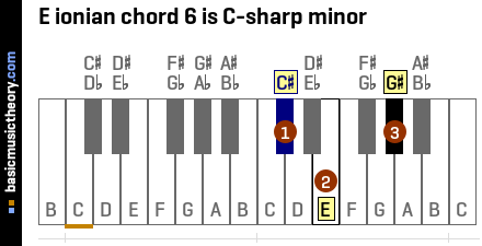 E ionian chord 6 is C-sharp minor
