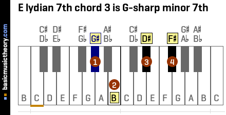 E lydian 7th chord 3 is G-sharp minor 7th