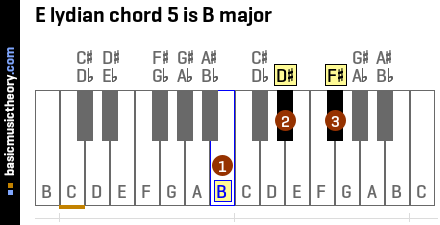 E lydian chord 5 is B major