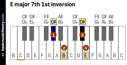 E major 7th 1st inversion