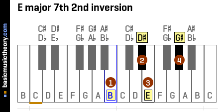 E major 7th 2nd inversion