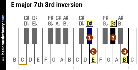 E major 7th 3rd inversion