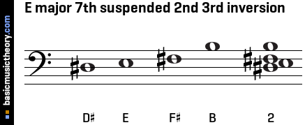 E major 7th suspended 2nd 3rd inversion