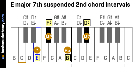 E major 7th suspended 2nd chord intervals