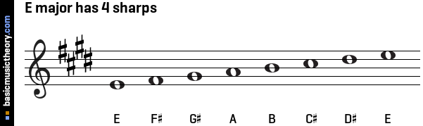 E major has 4 sharps