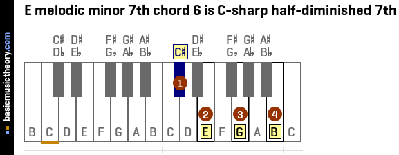 E melodic minor 7th chord 6 is C-sharp half-diminished 7th