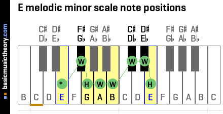 E melodic minor scale note positions