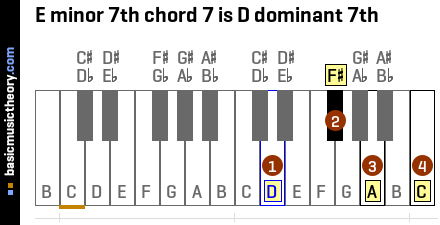 E minor 7th chord 7 is D dominant 7th