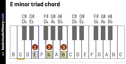 E minor triad chord