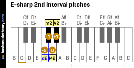 E-sharp 2nd interval pitches