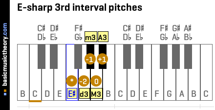 E-sharp 3rd interval pitches