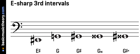 E-sharp 3rd intervals
