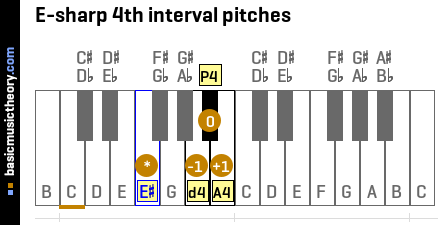 E-sharp 4th interval pitches