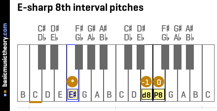 E-sharp 8th interval pitches