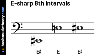 E-sharp 8th intervals