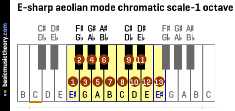E-sharp aeolian mode chromatic scale-1 octave