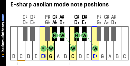 E-sharp aeolian mode note positions
