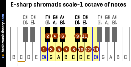 E-sharp chromatic scale-1 octave of notes