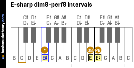 E-sharp dim8-perf8 intervals