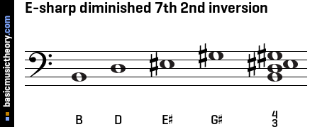 E-sharp diminished 7th 2nd inversion