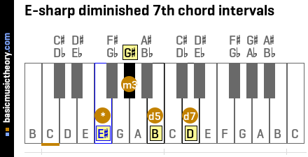 E-sharp diminished 7th chord intervals
