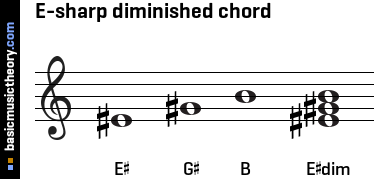 E-sharp diminished chord