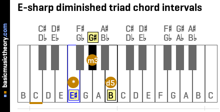 E-sharp diminished triad chord intervals