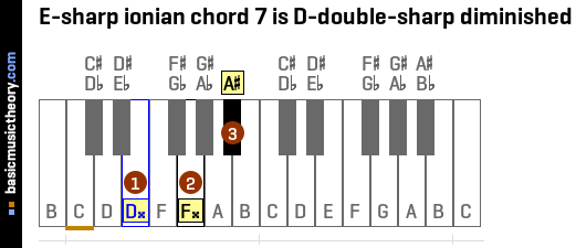 E-sharp ionian chord 7 is D-double-sharp diminished