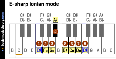 E-sharp ionian mode