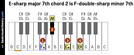 E-sharp major 7th chord 2 is F-double-sharp minor 7th